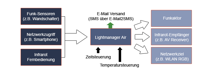 flow_lightmanager_air