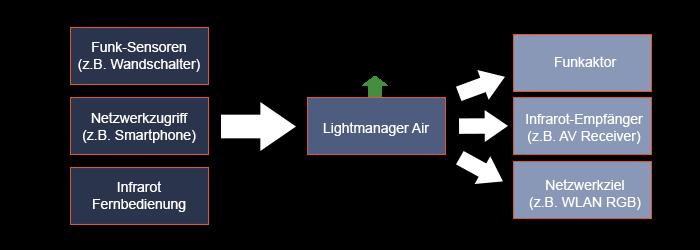 flow_lightmanager_air