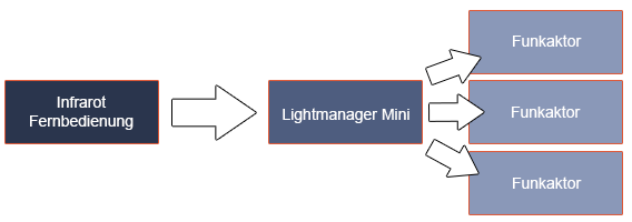lightmanager_mini_funktionsweise